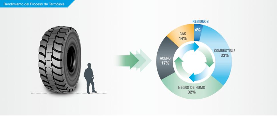 Grafico-Rendimiento-Es-2019